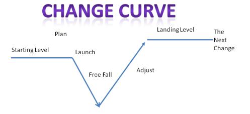 changecurve